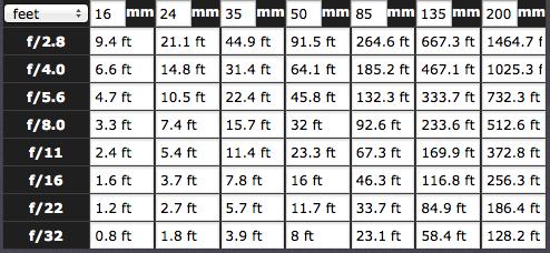 Hyperfocal Distance Chart for a Full Frame Camera (35mm)