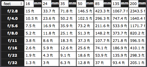 Hyperfocal Distance Chart for a Sensor with a 1.6x Crop Factor (Canon EOS 7D, 650D (T4i/X6i), 60D, 1100D, Canon EOS M