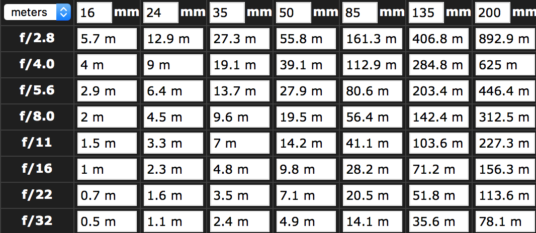 Calculating Yourself 4 3 Hyperfocal Chart