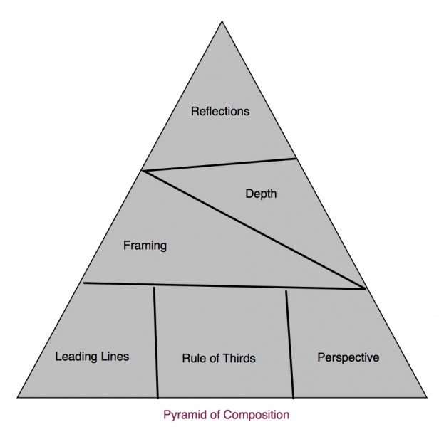 composition pyramid